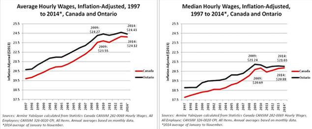 CCU-Living-Wage-Statistics